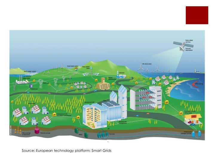 Source: European technology platform: Smart Grids
