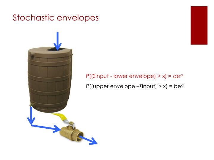 Stochastic envelopes