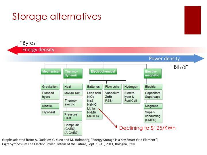 Storage alternatives