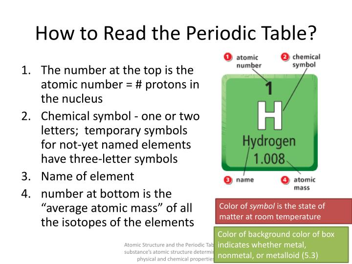 How to Read the Periodic Table?