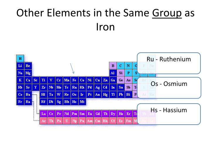 Other Elements in the Same