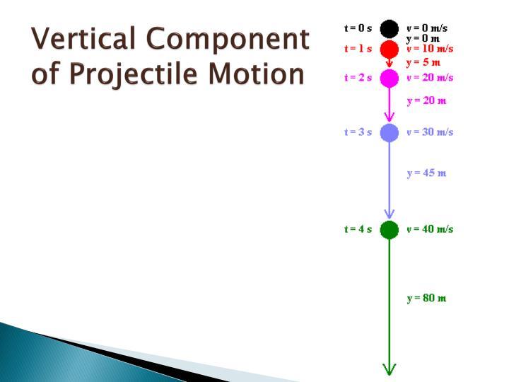 Vertical Component