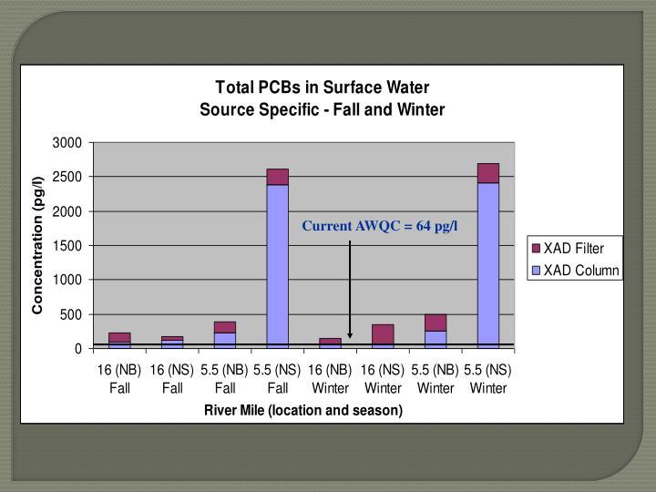 Current AWQC = 64 pg/l