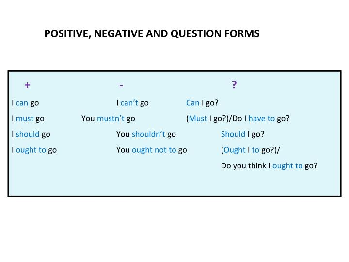POSITIVE, NEGATIVE AND QUESTION FORMS