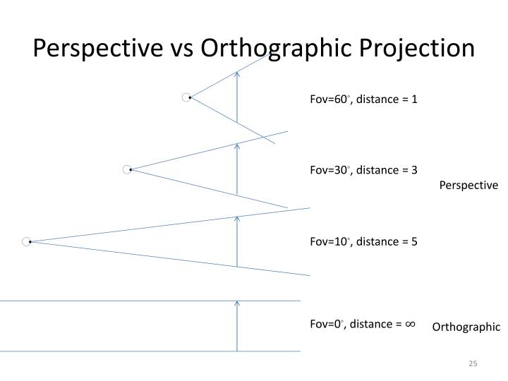 Perspective vs Orthographic Projection