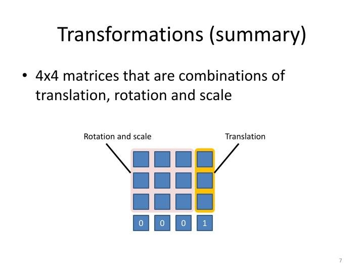 Transformations (summary)