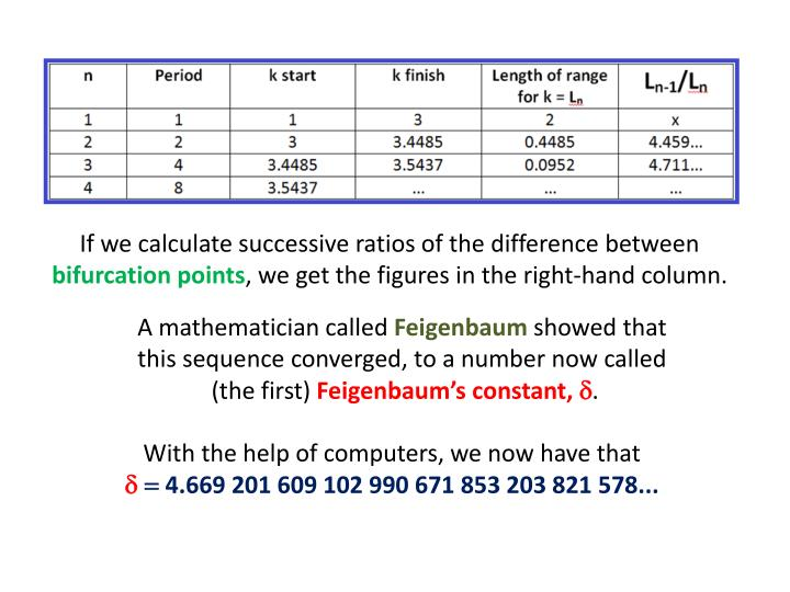 If we calculate successive ratios of the difference between