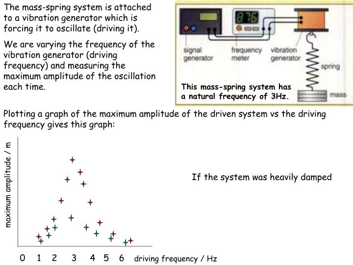 The mass-spring system is attached to a vibration generator which is forcing it to oscillate (driving it).