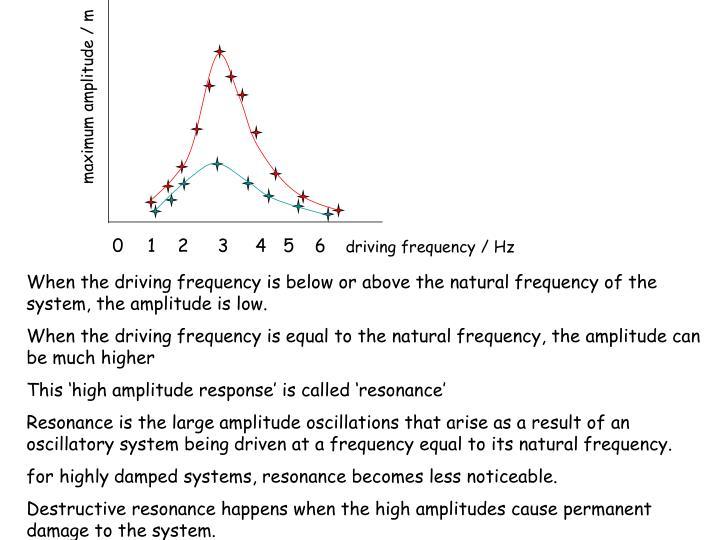 maximum amplitude / m