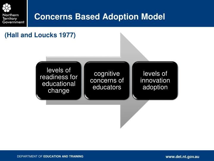 Concerns Based Adoption Model