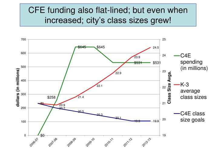 CFE funding also flat-lined; but even when increased; city's class sizes grew!