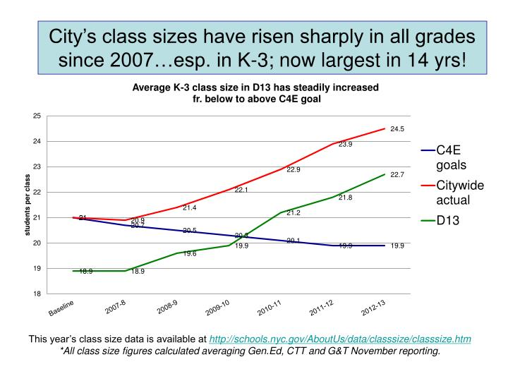 City's class sizes have risen sharply in all grades since 2007…esp. in K-3; now largest in 14 yrs!
