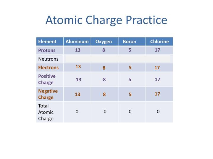 Atomic Charge Practice