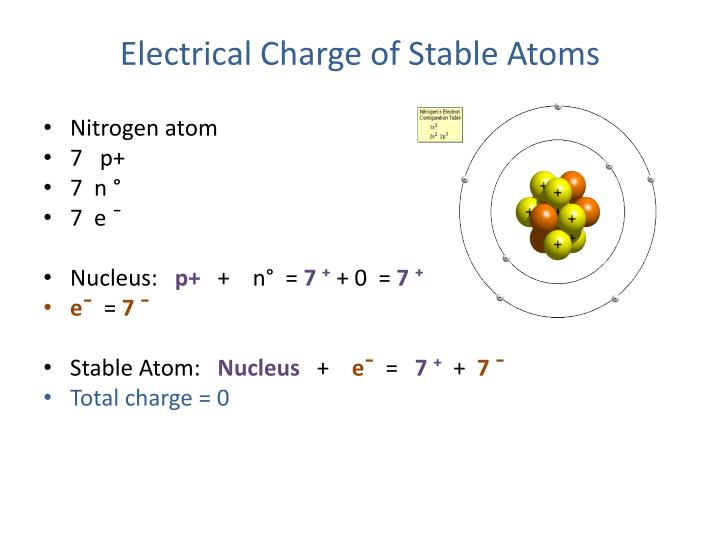 Electrical Charge of Stable Atoms