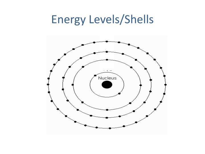 Energy Levels/Shells