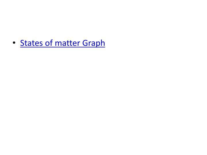 States of matter Graph
