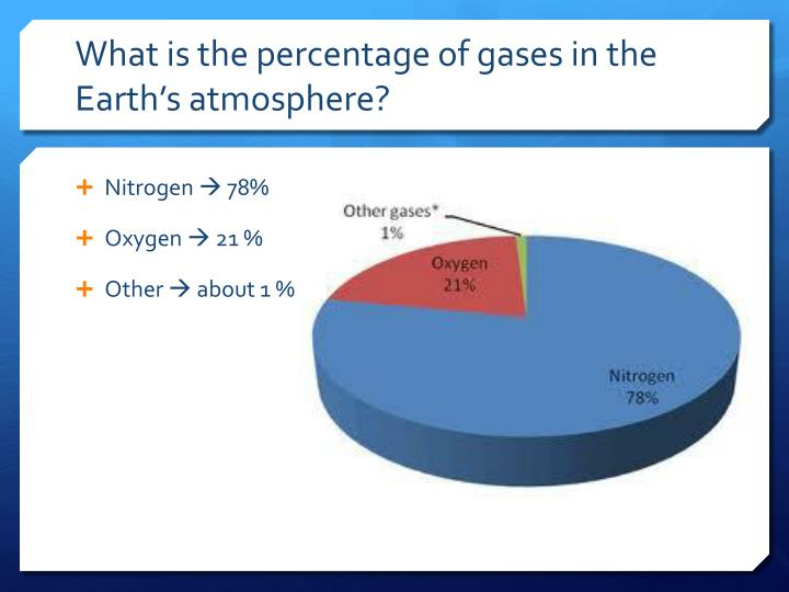 What is the percentage of gases in the Earth's atmosphere?