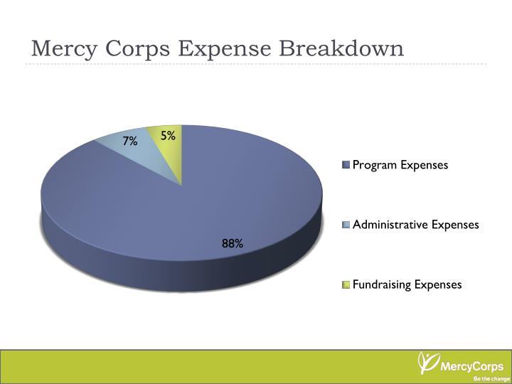 Mercy Corps Expense Breakdown