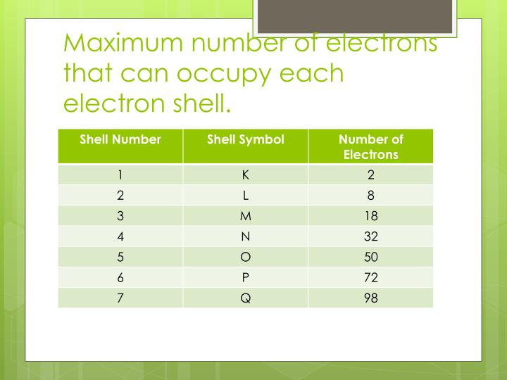 Maximum number of electrons that can occupy each electron shell.