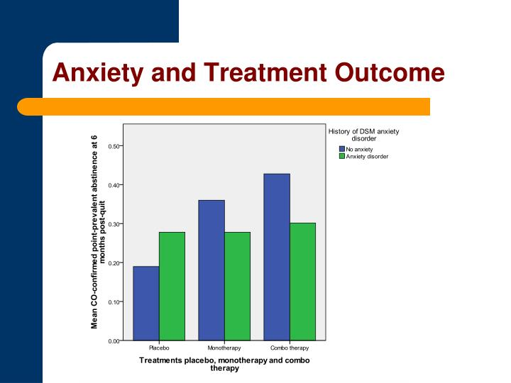 Anxiety and Treatment Outcome