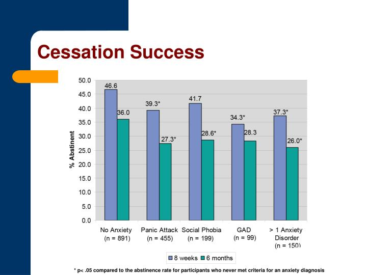 Cessation Success