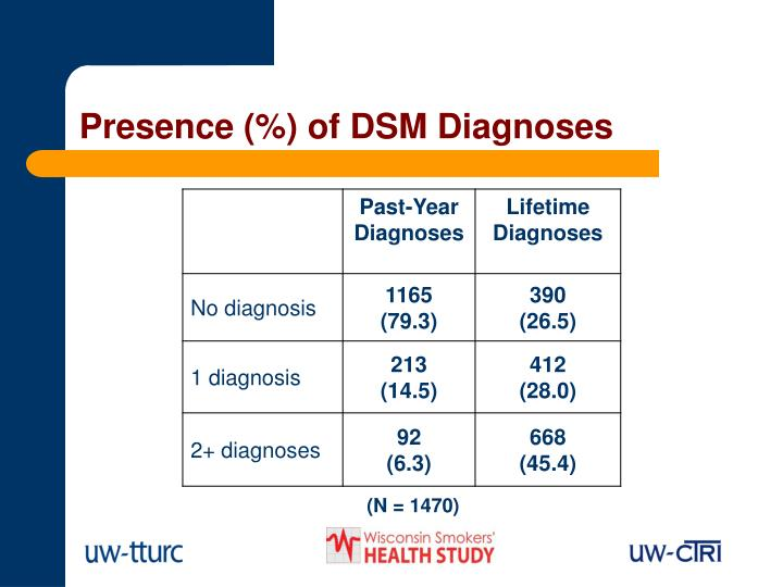 Presence (%) of DSM Diagnoses