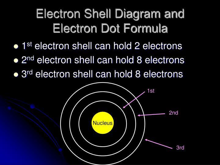 Electron Shell Diagram and Electron Dot Formula