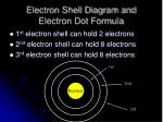 electron shell diagram and electron dot formula