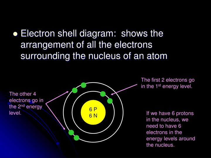 Electron shell diagram:  shows the arrangement of all the electrons surrounding the nucleus of an atom