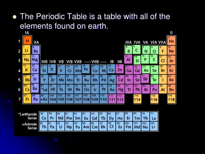 The Periodic Table is a table with all of the elements found on earth.