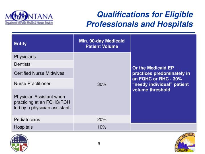 Qualifications for Eligible Professionals and Hospitals