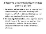 2 reasons electronegativity increases across a period