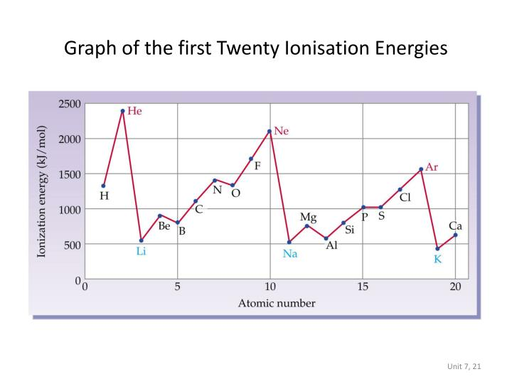 Graph of the first Twenty Ionisation Energies