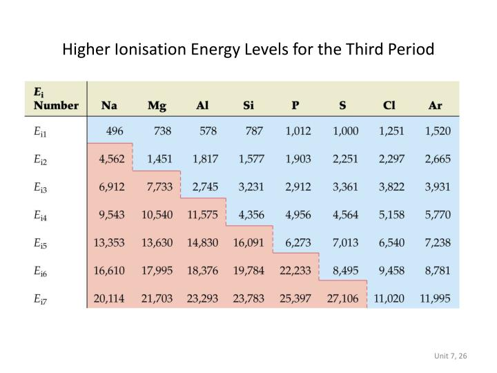 Higher Ionisation Energy Levels for the Third Period
