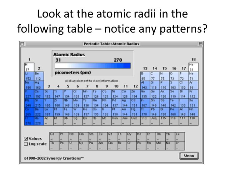 Look at the atomic radii in the following table – notice any patterns?