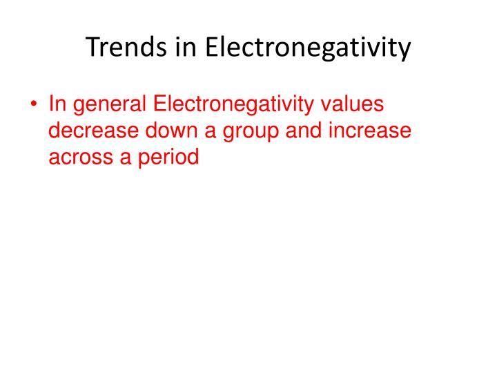 Trends in