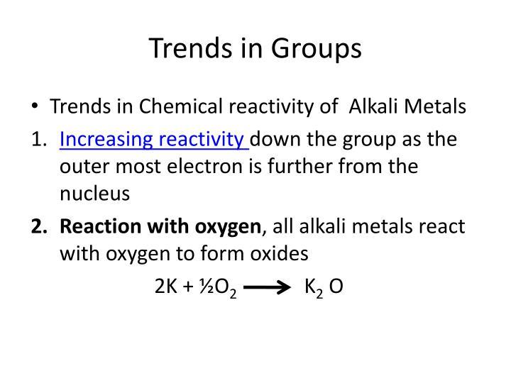 Trends in Groups