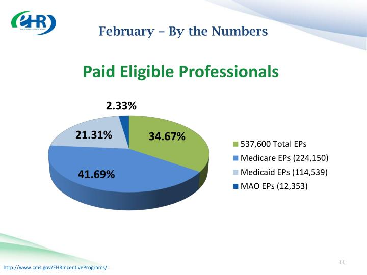 February – By the Numbers
