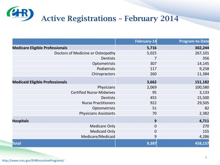 Active Registrations – February 2014