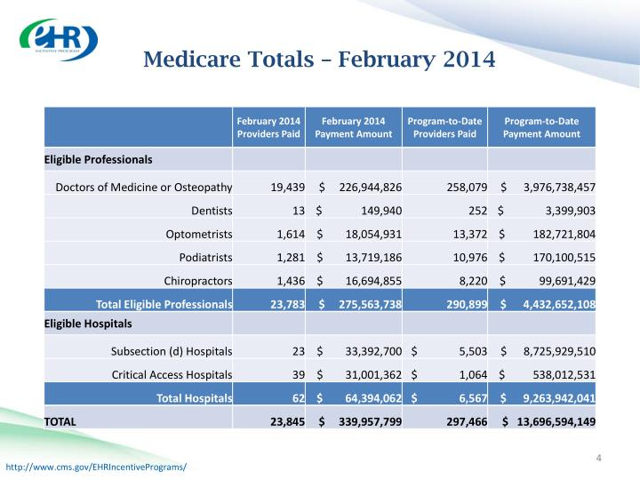 Medicare Totals – February 2014