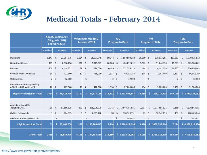 Medicaid Totals – February 2014