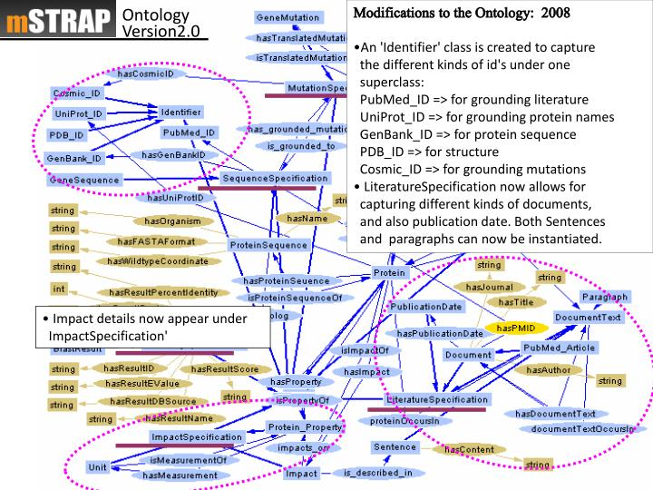 Modifications to the Ontology:  2008