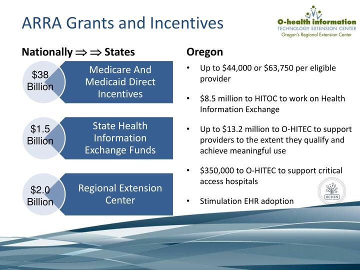 ARRA Grants and Incentives