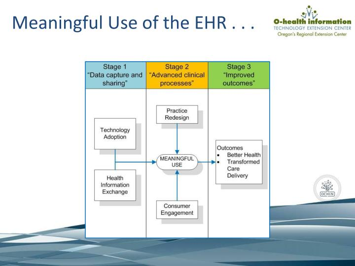Meaningful Use of the EHR . . .