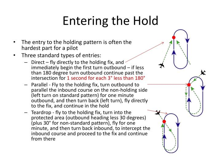 Entering the Hold