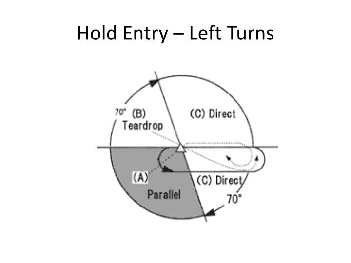 Hold Entry – Left Turns