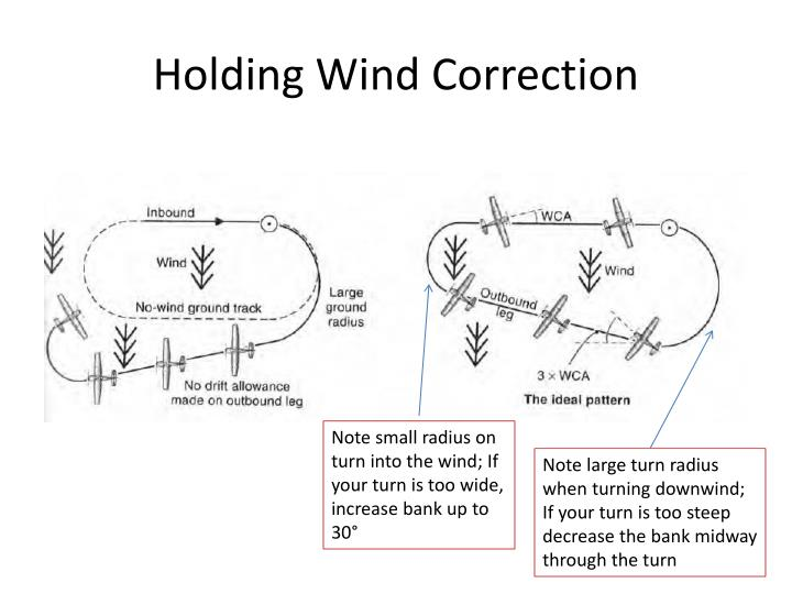 Holding Wind Correction