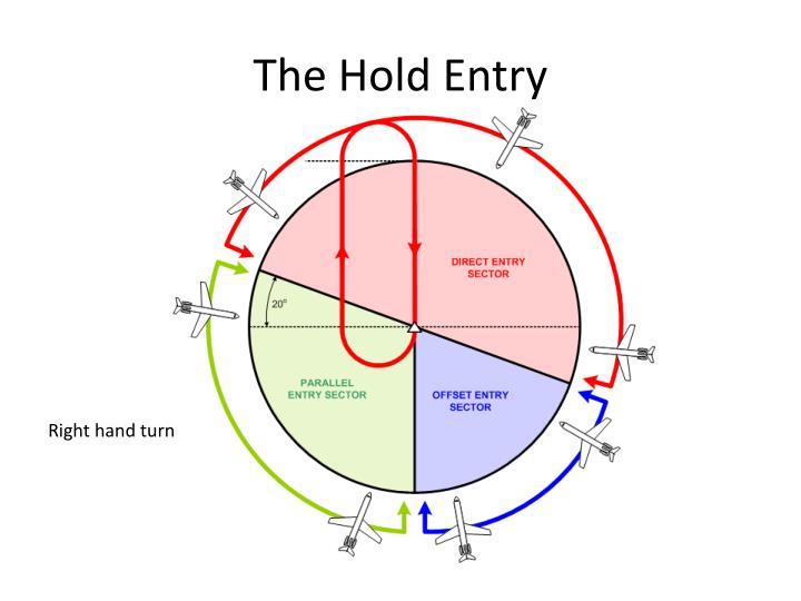 The Hold Entry