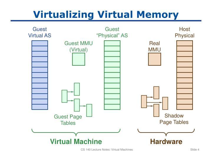Virtualizing Virtual Memory