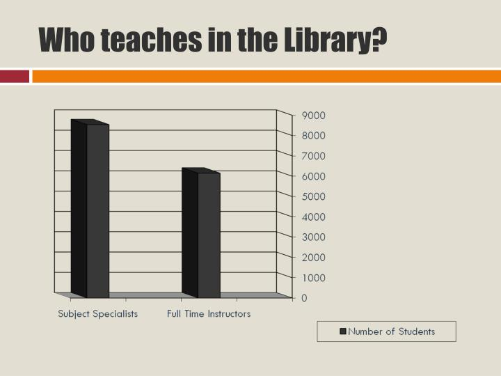 Who teaches in the Library?